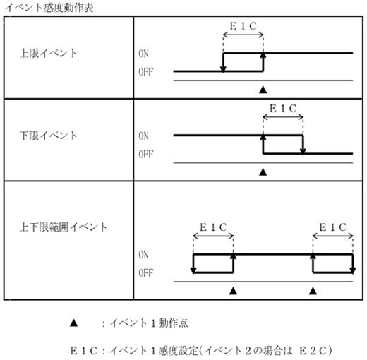 イベント感度動作表