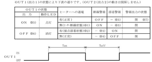 特殊イベント機能表